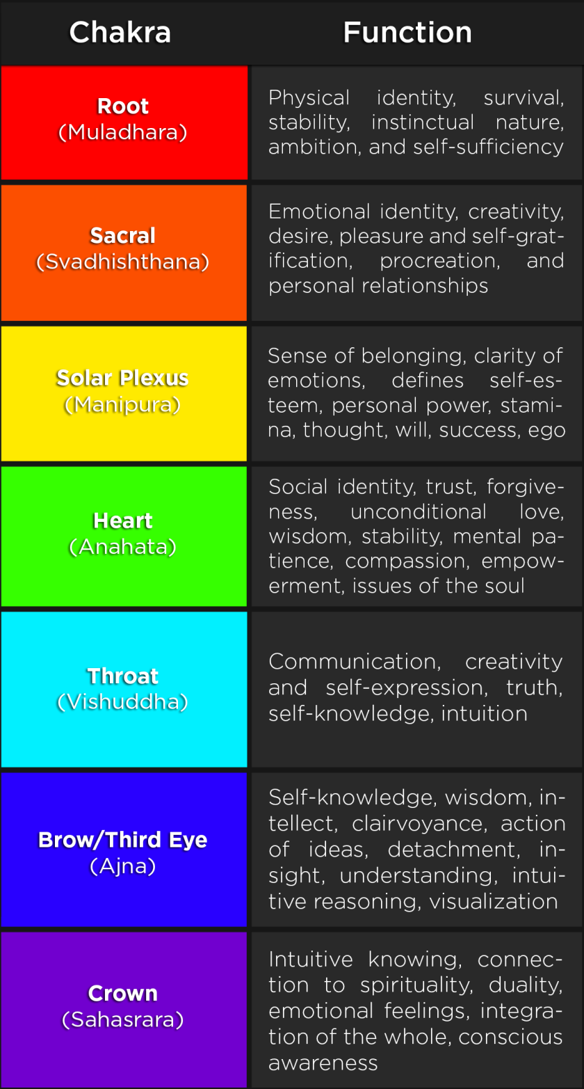 fireshot-screen-capture-079-chakra-symptoms-graphic_png-png-image-3647-x-2230-pixels-musicofsamsara_files_wordpress_com_2014_04_chakra-sympt